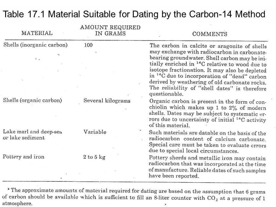 Table 17.1 Material Suitable for Dating by the Carbon-14 Method