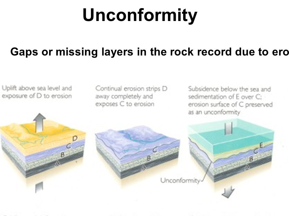 Unconformity Gaps or missing layers in the rock record due to erosion