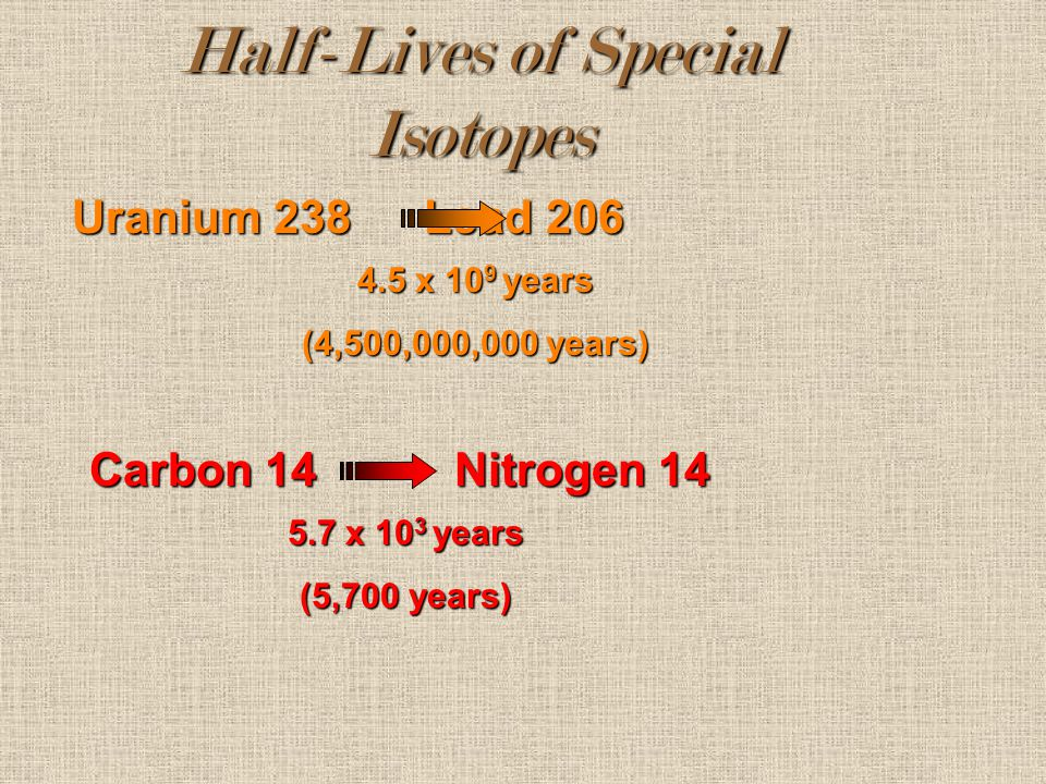 Half-Lives of Special Isotopes