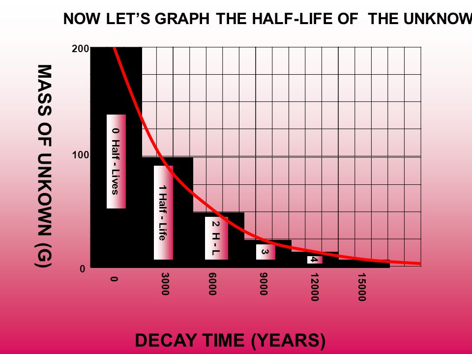 MASS OF UNKOWN (G) DECAY TIME (YEARS)