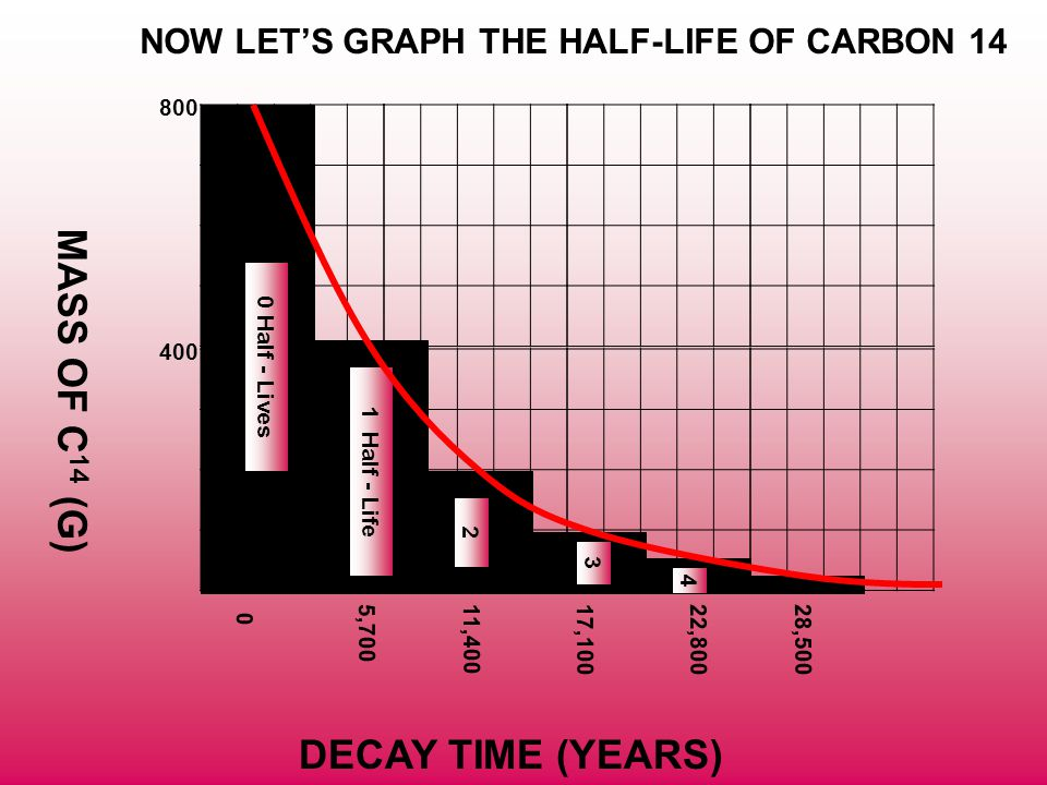 MASS OF C14 (G) DECAY TIME (YEARS)