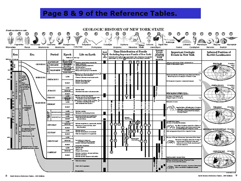 Page 8 & 9 of the Reference Tables.