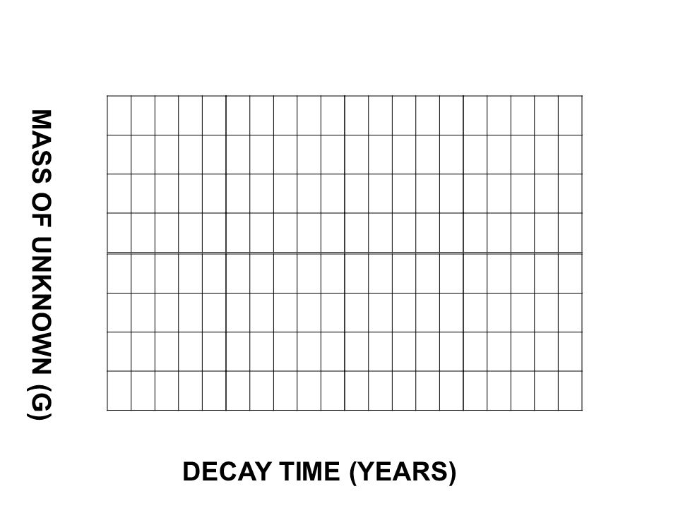 MASS OF UNKNOWN (G) DECAY TIME (YEARS)