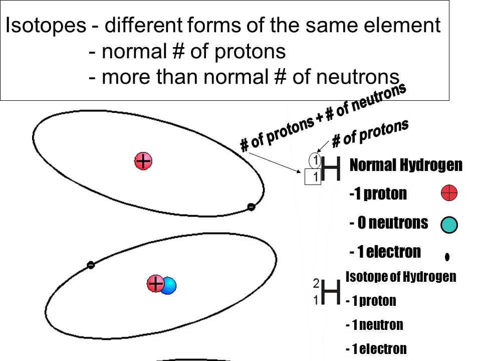 # of protons + # of neutrons