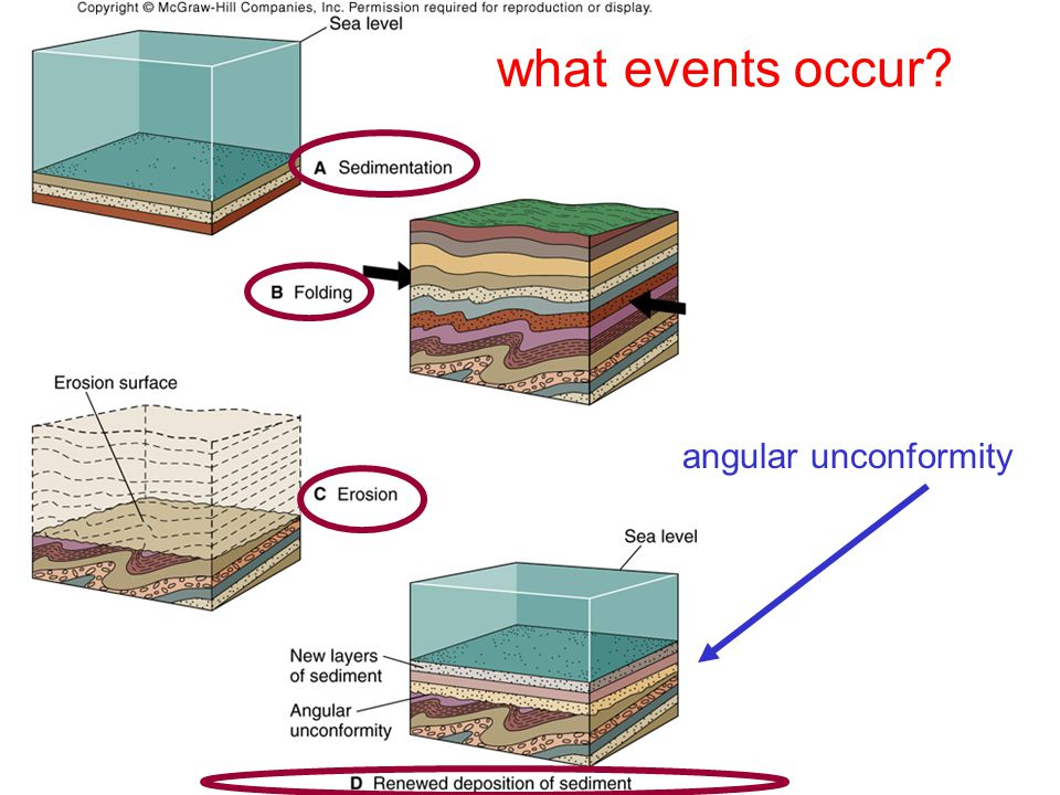what events occur angular unconformity