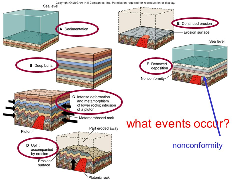 what events occur nonconformity