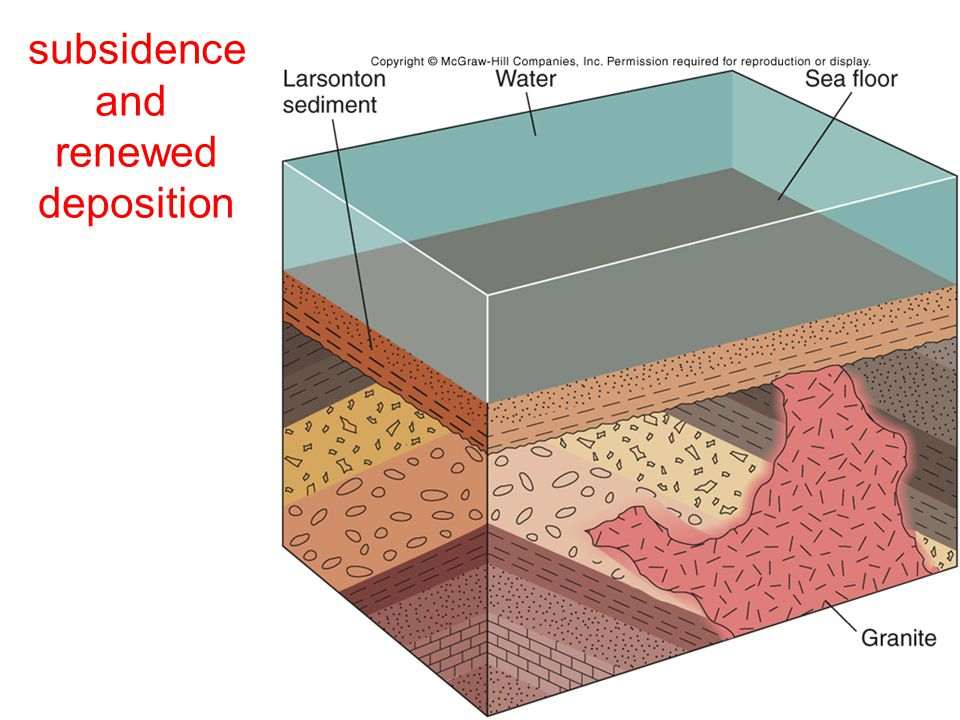 subsidence and renewed deposition