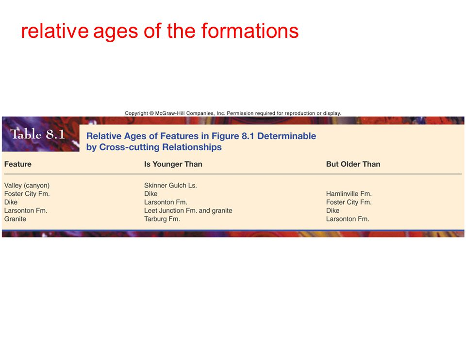 relative ages of the formations