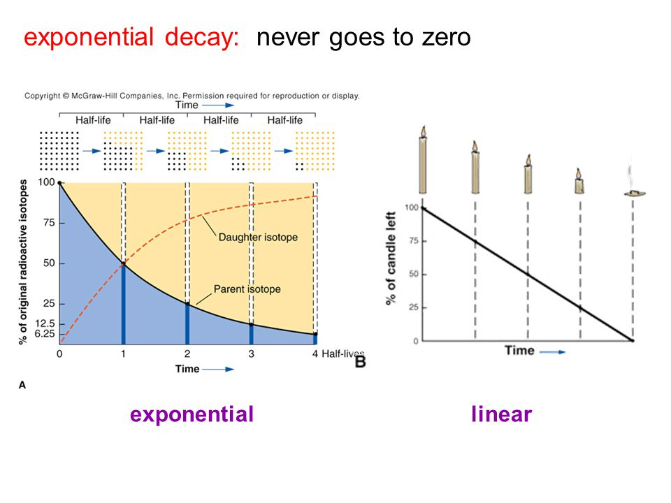 exponential decay: never goes to zero