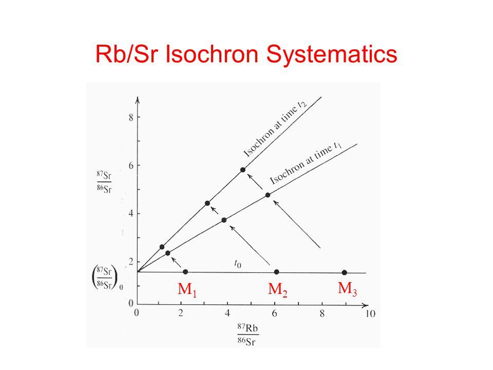 Rb/Sr Isochron Systematics