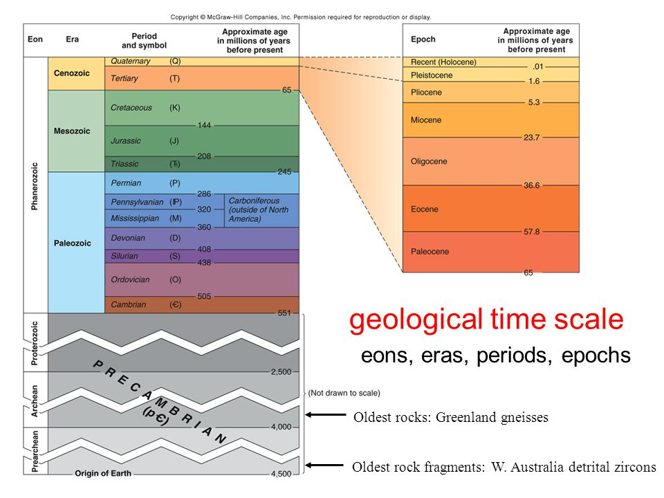 geological time scale eons, eras, periods, epochs