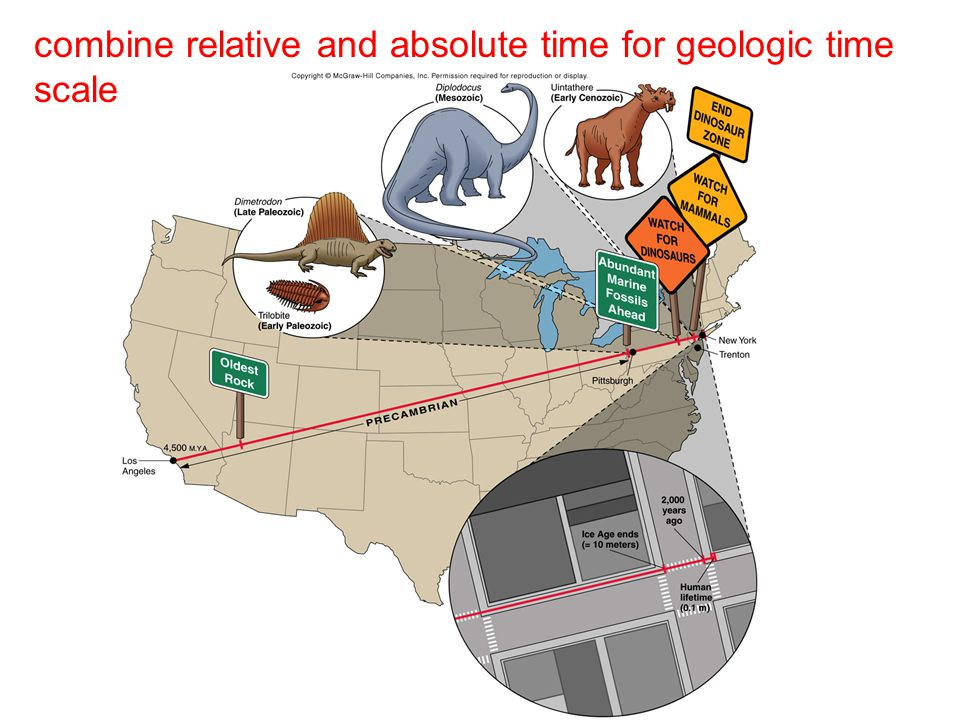 combine relative and absolute time for geologic time scale