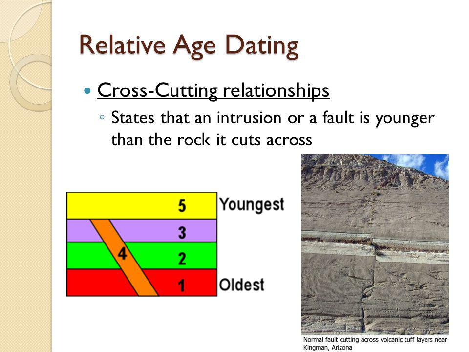 Relative Age Dating Cross-Cutting relationships