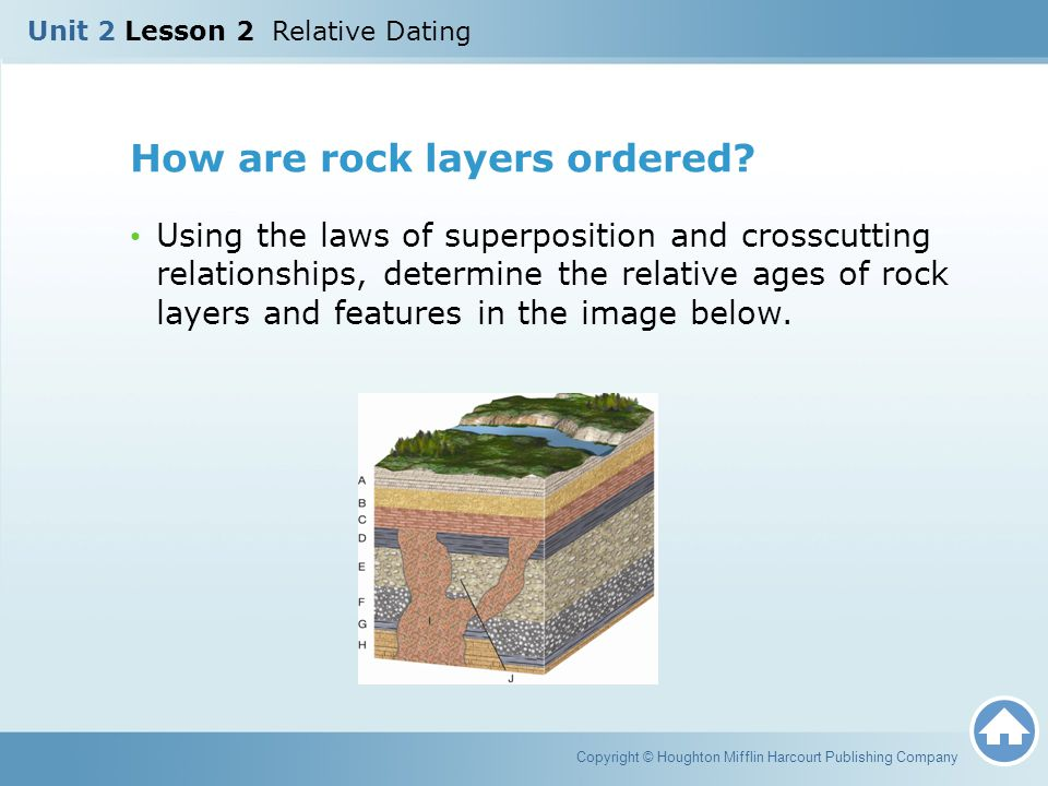 How are rock layers ordered