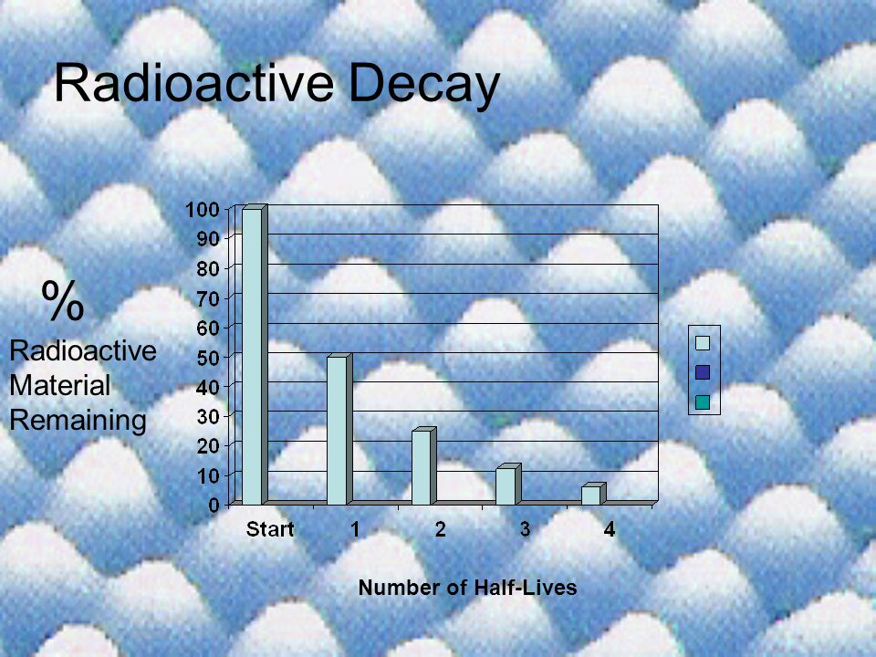 Radioactive Decay % Radioactive Material Remaining