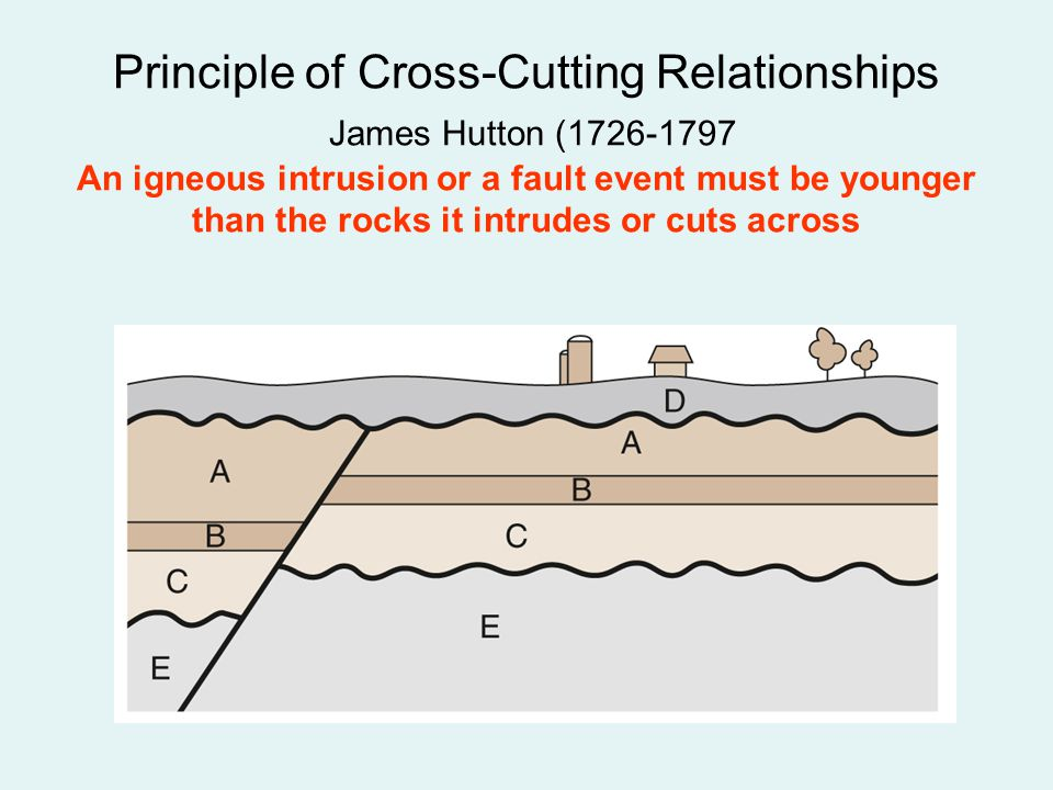 Principle of Cross-Cutting Relationships James Hutton (1726-1797 An igneous intrusion or a fault event must be younger than the rocks it intrudes or cuts across