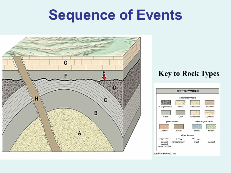Sequence of Events Key to Rock Types