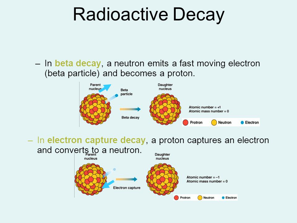 Radioactive Decay In beta decay, a neutron emits a fast moving electron (beta particle) and becomes a proton.