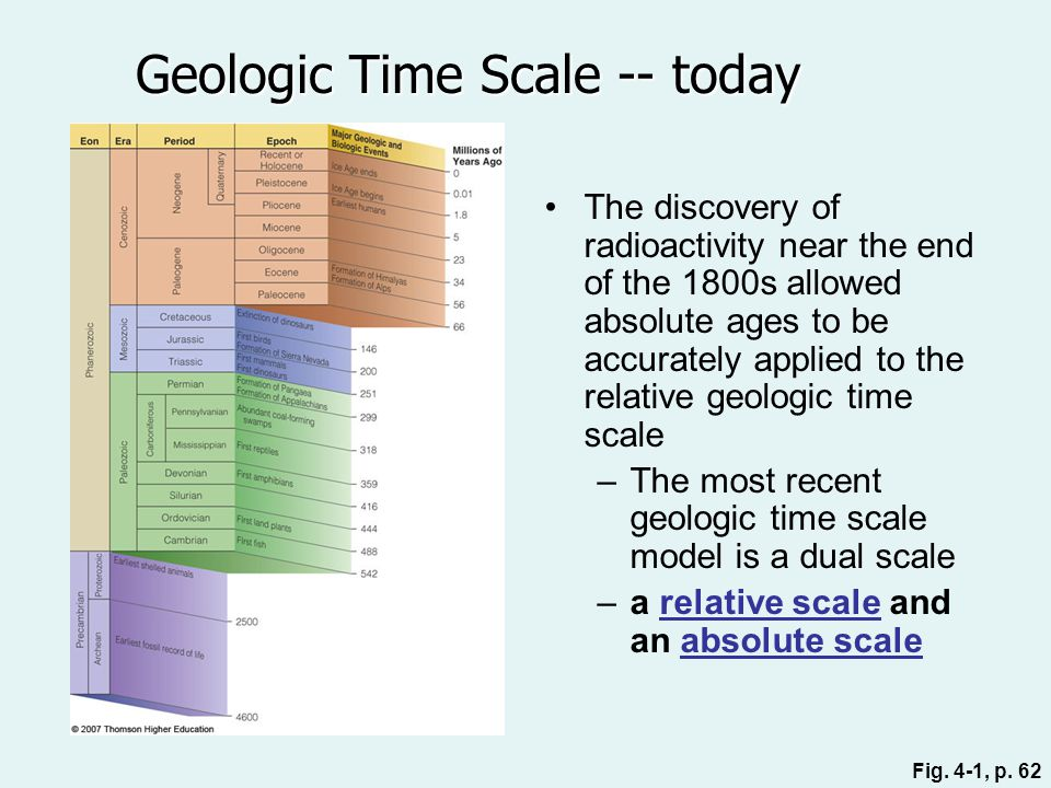 Geologic Time Scale -- today
