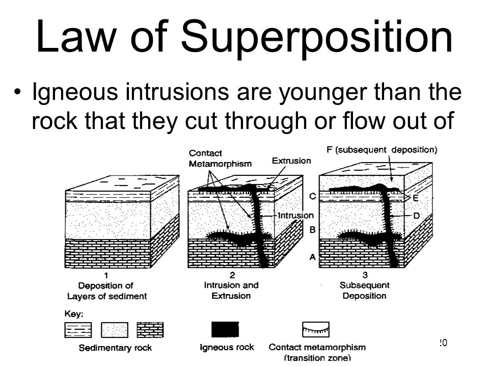 Law of Superposition Igneous intrusions are younger than the rock that they cut through or flow out of.