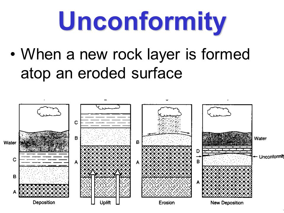 Unconformity When a new rock layer is formed atop an eroded surface