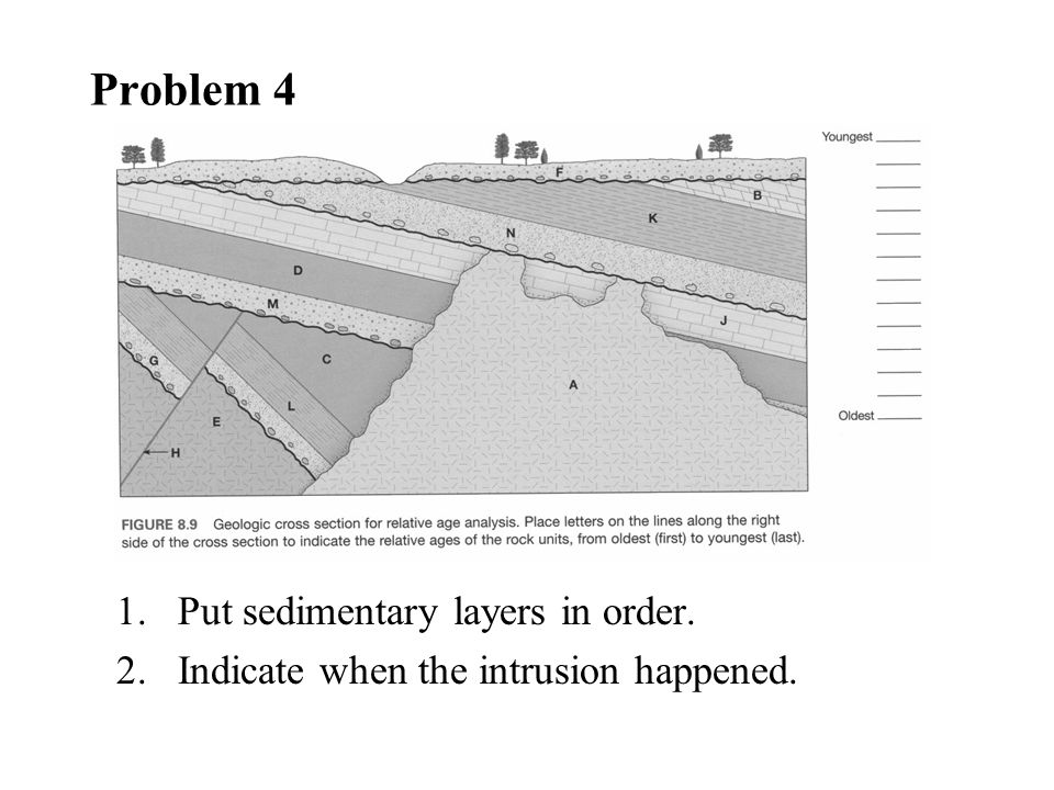Problem 4 Put sedimentary layers in order.