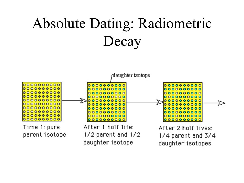 Absolute Dating: Radiometric Decay
