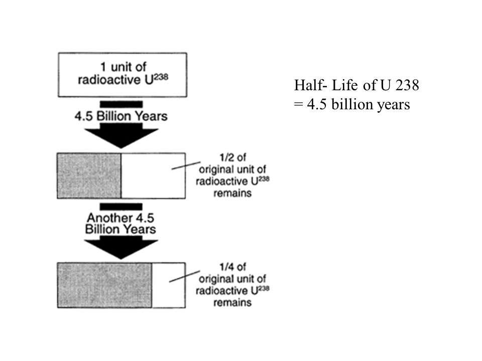 Half- Life of U 238 = 4.5 billion years