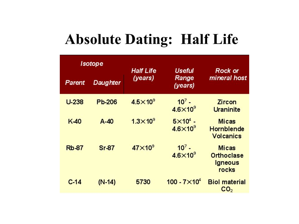 Absolute Dating: Half Life