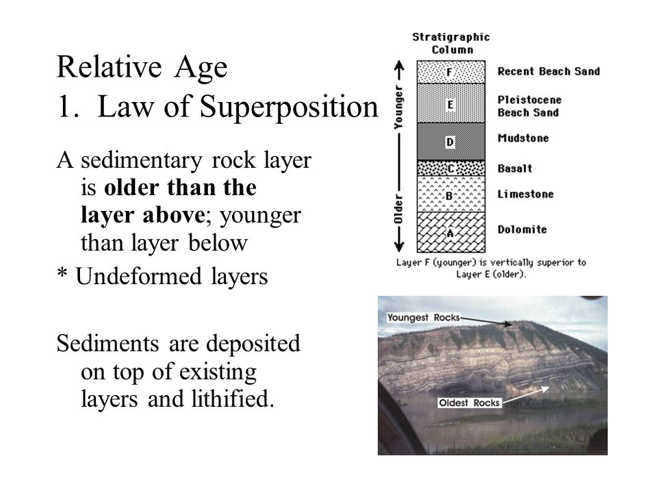 Relative Age 1. Law of Superposition