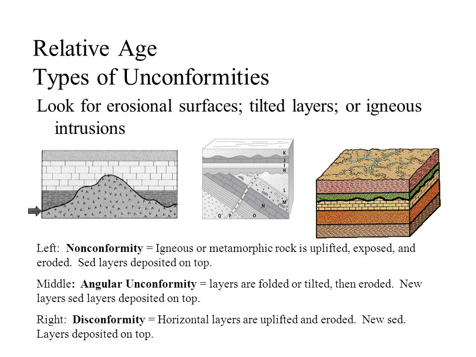 Relative Age Types of Unconformities