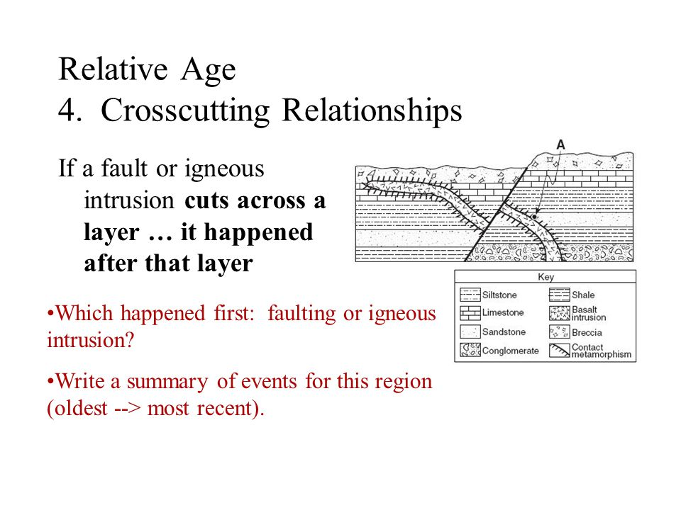 Relative Age 4. Crosscutting Relationships