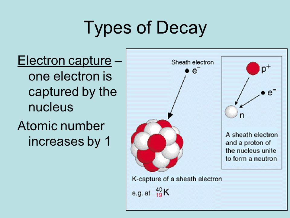 Types of Decay Electron capture – one electron is captured by the nucleus.