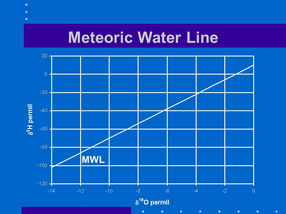 Meteoric Water Line MWL