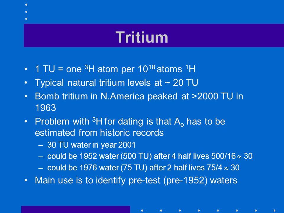 Tritium 1 TU = one 3H atom per 1018 atoms 1H