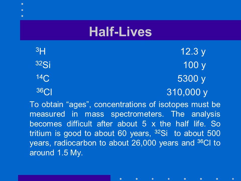 Half-Lives 3H 12.3 y 32Si 100 y 14C 5300 y 36Cl 310,000 y