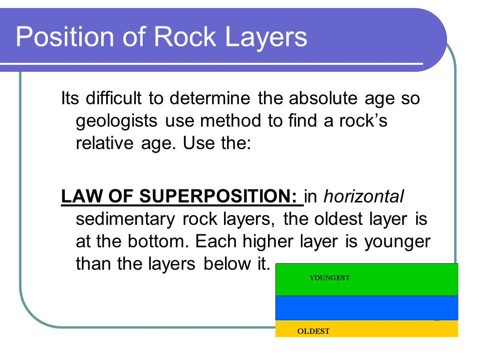 Position of Rock Layers