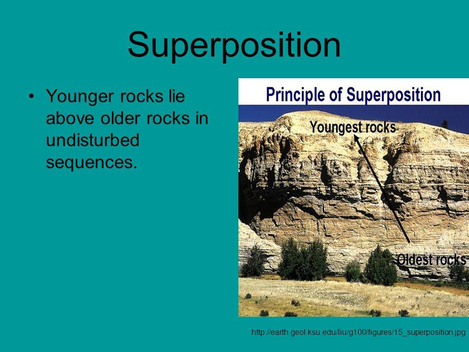 Superposition Younger rocks lie above older rocks in undisturbed sequences.