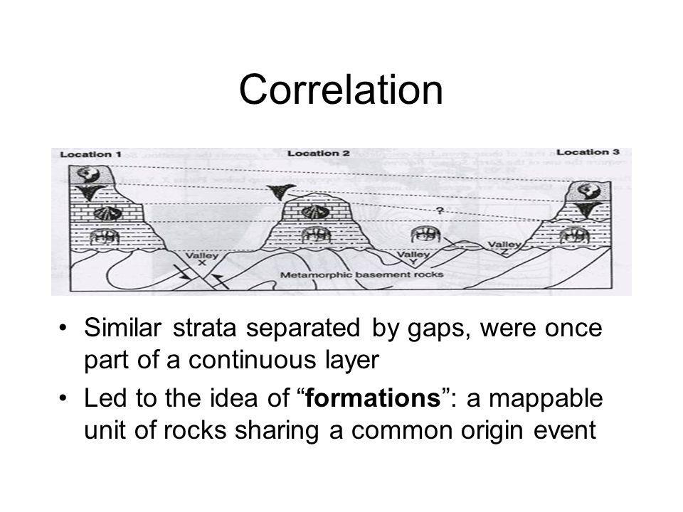 Correlation Similar strata separated by gaps, were once part of a continuous layer.