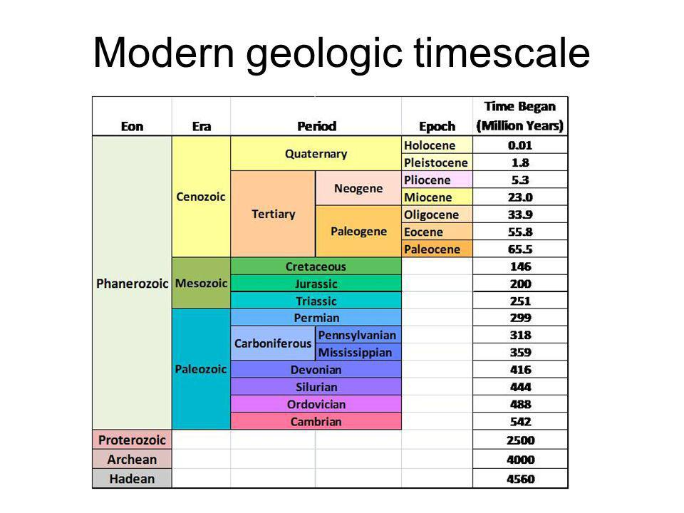 Modern geologic timescale