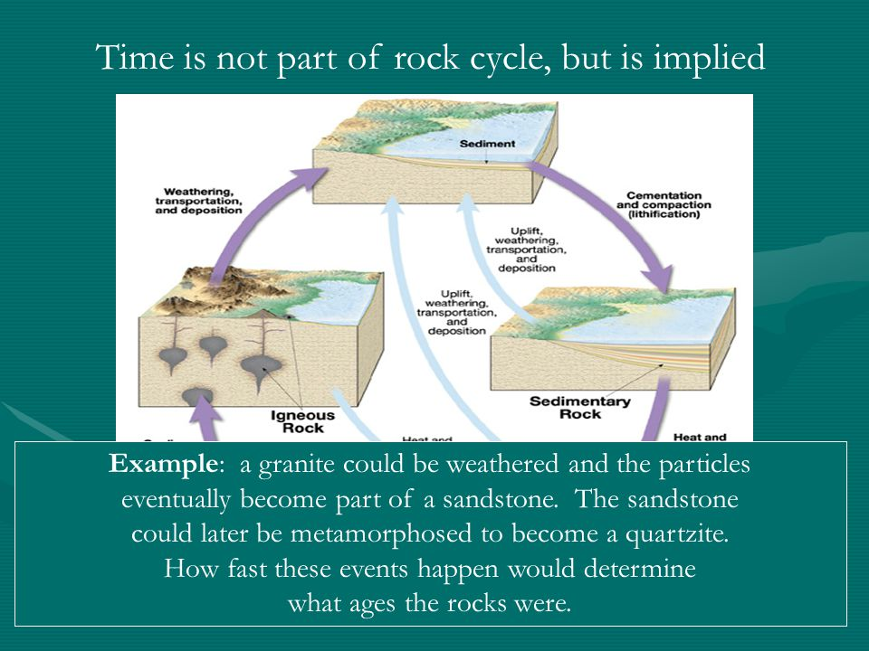 Time is not part of rock cycle, but is implied