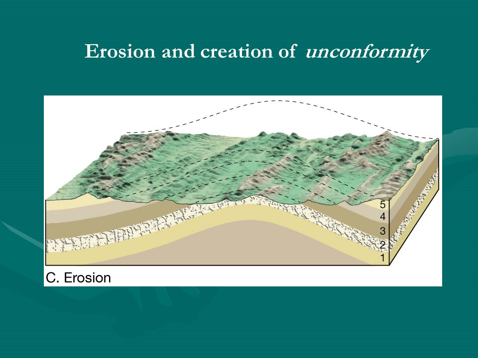 Erosion and creation of unconformity