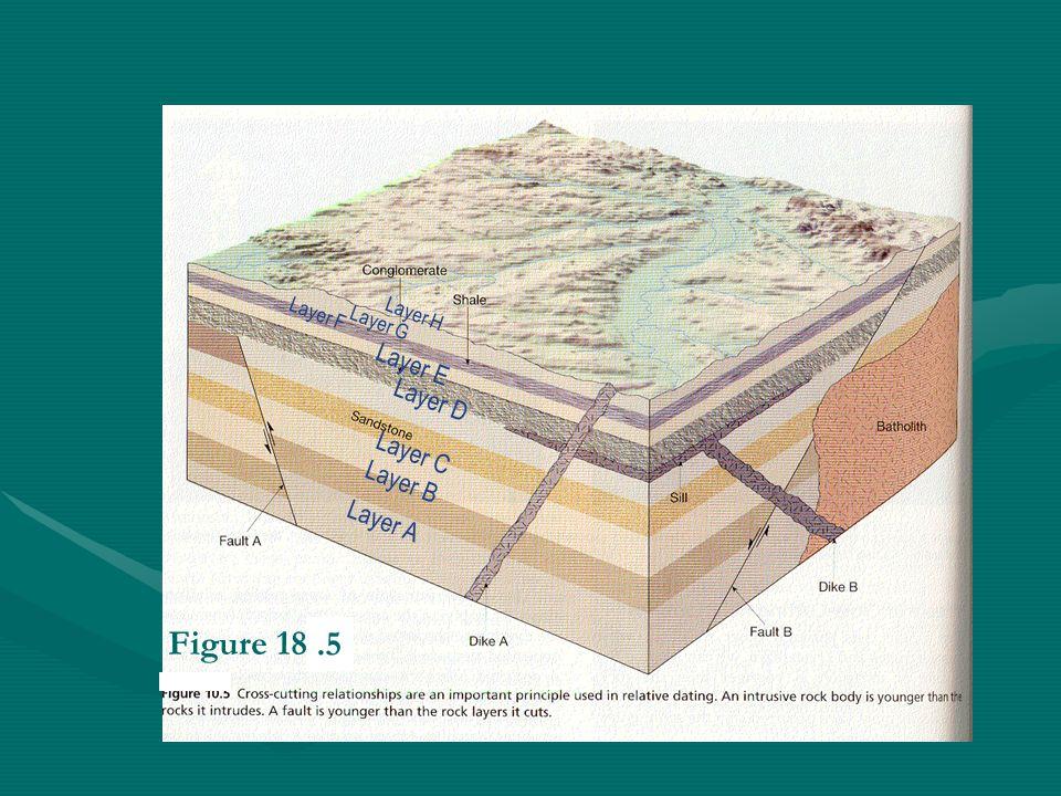 Figure 18.4 .5 Layer E Layer D Layer C Layer B Layer A Layer F Layer H