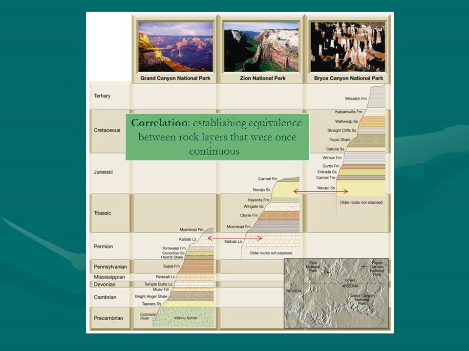 Correlation: establishing equivalence