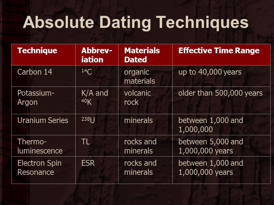 What is absolute dating and how does it work