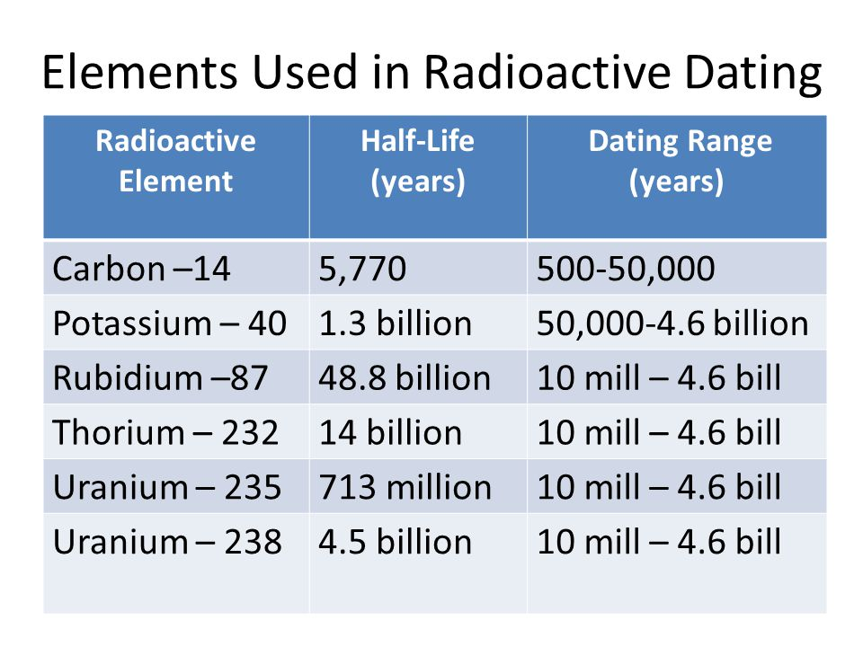 Potassium 40 is useful for radioactive dating
