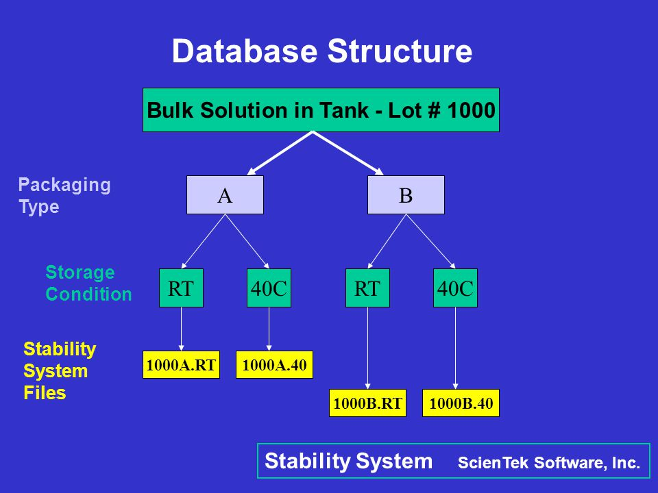 Bulk Solution in Tank - Lot # 1000