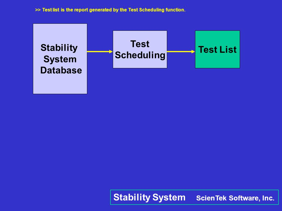 Stability System Database Test Scheduling Test List