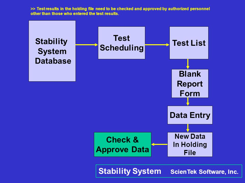 Stability System ScienTek Software, Inc.