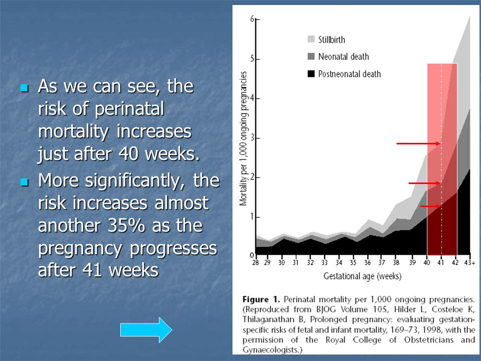 As we can see, the risk of perinatal mortality increases just after 40 weeks.